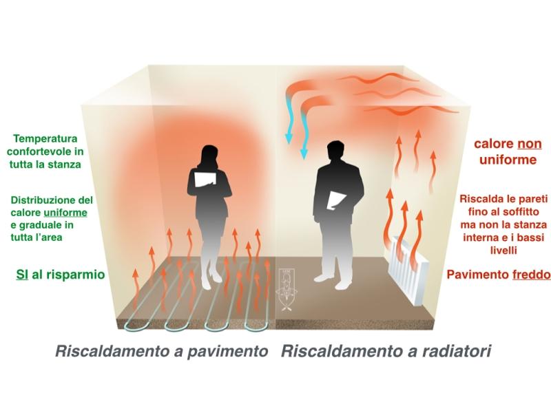Come funziona un impianto di riscaldamento a pavimento ...